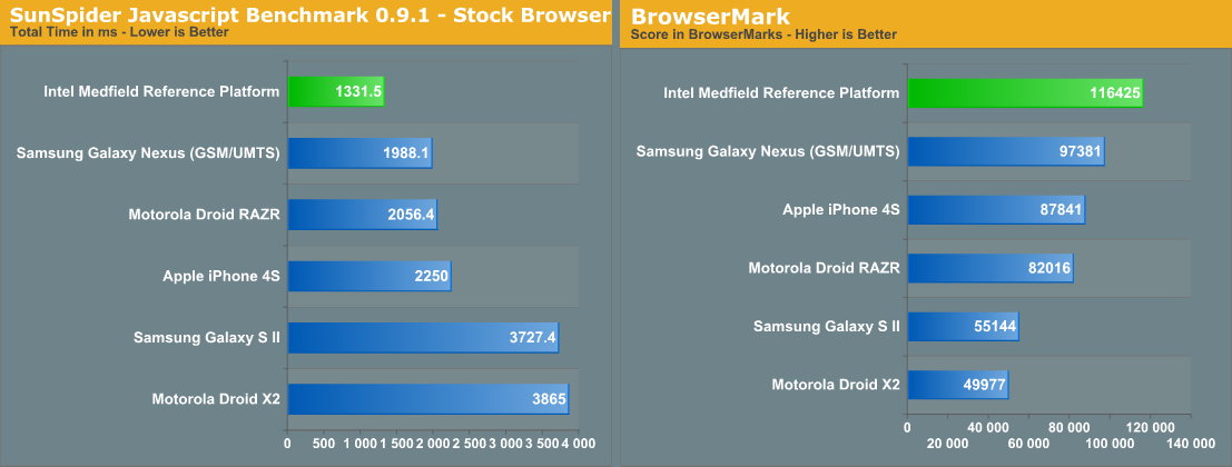 AnandTech - SunSpider a BrowserMark